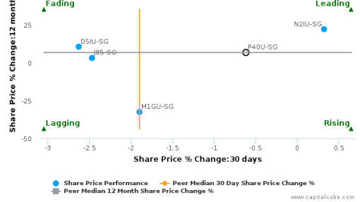 Starhill Global Real Estate Investment Trust breached its 50 day moving average in a Bearish Manner : P40U-SG : September 22, 2016
