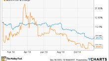 Better Buy: MannKind Corp. vs. Novo Nordisk