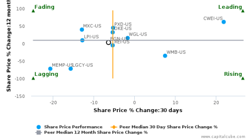 Energen Corp. breached its 50 day moving average in a Bearish Manner : EGN-US : September 21, 2016