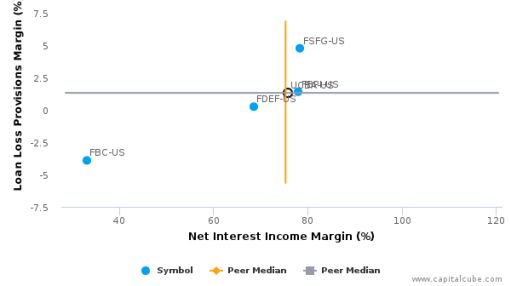 United Community Bancorp (Indiana) :UCBA-US: Earnings Analysis: 2016 By the Numbers : August 26, 2016