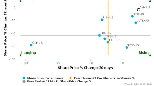 SEACOR Holdings, Inc. breached its 50 day moving average in a Bearish Manner : CKH-US : September 15, 2016