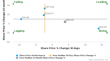 STRATEC Biomedical AG breached its 50 day moving average in a Bearish Manner : SBS-DE : October 31, 2016