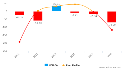 Ucore Rare Metals, Inc. :UCU-CA: Earnings Analysis: Q2, 2016 By the Numbers : September 20, 2016