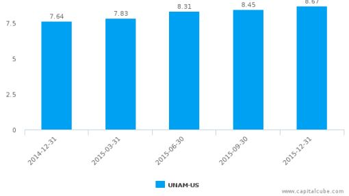 Unico American Corp. :UNAM-US: Earnings Analysis: Q4, 2015 By the Numbers