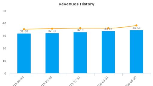 Stock Yards Bancorp, Inc. :SYBT-US: Earnings Analysis: Q2, 2016 By the Numbers : August 10, 2016