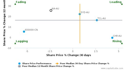 Auckland International Airport Ltd. breached its 50 day moving average in a Bearish Manner : AIA-AU : April 26, 2016