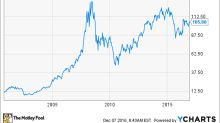 Monsanto Stock History: The Story Behind the Agriculture Giant