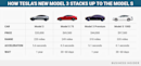 Here's how many Model 3 cars Tesla has made so far this year (TSLA)