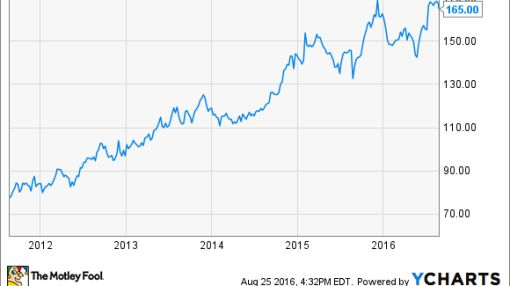 4 Stocks With Better Dividends Than Costco Wholesale Corporation