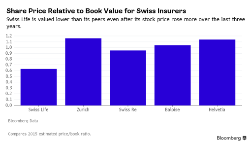 Swiss Life Targets Up to 50% Profit in Dividends by 2018
