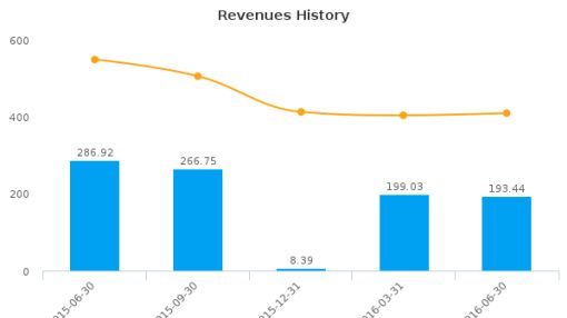 Willbros Group, Inc. :WG-US: Earnings Analysis: Q2, 2016 By the Numbers : August 5, 2016