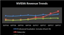 3 Reasons Why NVIDIA Is a Bet on the Future