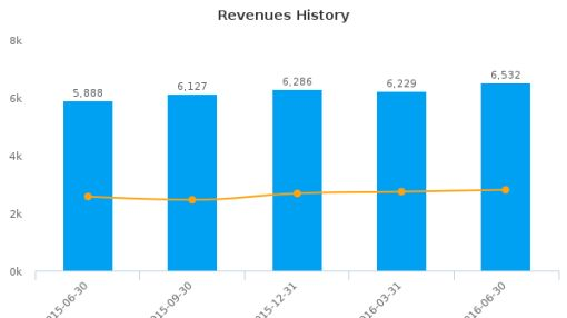 GlaxoSmithKline Plc :GSK-GB: Earnings Analysis: Q2, 2016 By the Numbers : August 23, 2016
