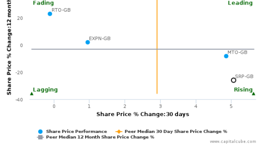Serco Group Plc breached its 50 day moving average in a Bullish Manner : SRP-GB : May 26, 2016