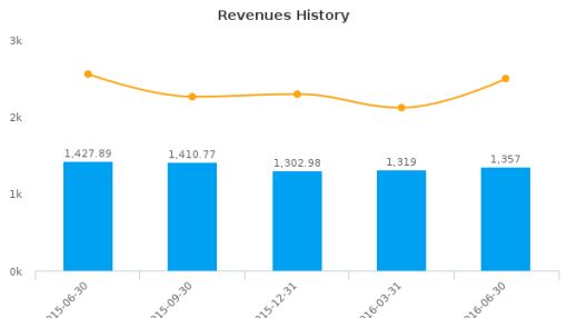 Seaboard Corp. :SEB-US: Earnings Analysis: Q2, 2016 By the Numbers : August 12, 2016