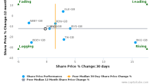 Persimmon Plc breached its 50 day moving average in a Bearish Manner : PSN-GB : December 19, 2016