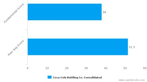 Coca-Cola Bottling Co. Consolidated – Value Analysis (NASDAQ:COKE) : July 1, 2016