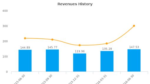 Brooks Automation, Inc. :BRKS-US: Earnings Analysis: Q3, 2016 By the Numbers : August 12, 2016