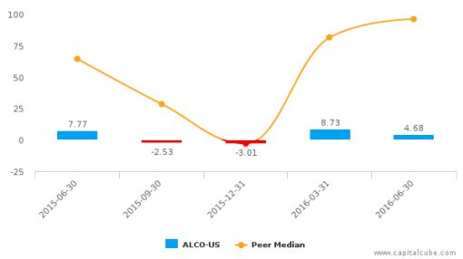 Alico, Inc. :ALCO-US: Earnings Analysis: Q3, 2016 By the Numbers : August 12, 2016