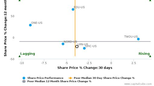 K12, Inc. breached its 50 day moving average in a Bearish Manner : LRN-US : June 27, 2016