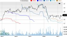 Top Ranked Momentum Stocks to Buy for April 28th