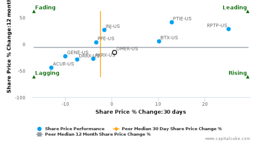Omeros Corp. breached its 50 day moving average in a Bullish Manner : OMER-US : September 21, 2016