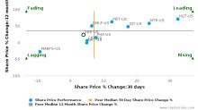 Sabine Royalty Trust breached its 50 day moving average in a Bullish Manner : SBR-US : April 11, 2017