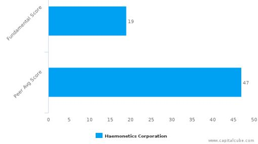 Haemonetics Corp. – Value Analysis (NYSE:HAE) : July 5, 2016