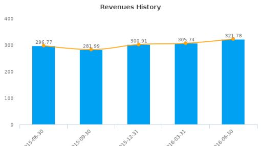 First Horizon National Corp. (Tennessee) :FHN-US: Earnings Analysis: Q2, 2016 By the Numbers : July 21, 2016