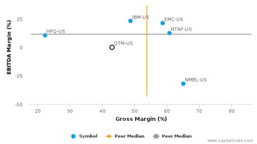 Quantum Corp. :QTM-US: Earnings Analysis: 2016 By the Numbers : July 25, 2016