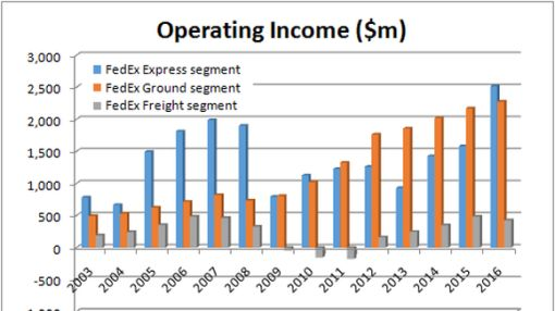 What United Parcel Service Inc Q2 Earnings Mean to FedEx Corporation Investors