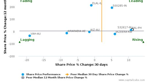 Jet Airways (India) Ltd. breached its 50 day moving average in a Bullish Manner : 532617-IN : April 5, 2016