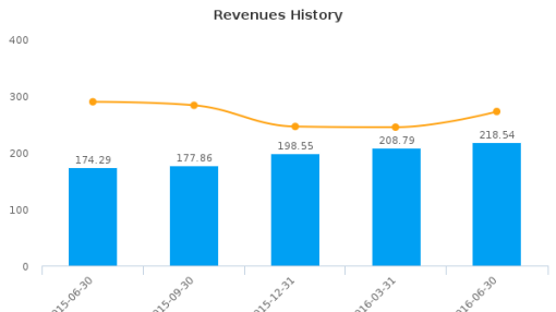 GDI Integrated Facility Services, Inc. :GDI-CA: Earnings Analysis: Q2, 2016 By the Numbers : August 19, 2016