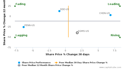 Scientific Games Corp. breached its 50 day moving average in a Bullish Manner : SGMS-US : July 12, 2016