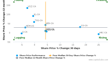 Alacer Gold Corp. breached its 50 day moving average in a Bearish Manner : ASR-CA : March 29, 2017