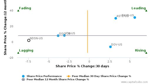 Nordson Corp. breached its 50 day moving average in a Bearish Manner : NDSN-US : June 27, 2016