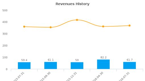 Popeyes Louisiana Kitchen, Inc. :PLKI-US: Earnings Analysis: Q3, 2016 By the Numbers : August 29, 2016