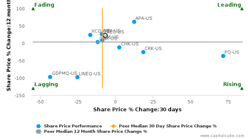 Cimarex Energy Co. breached its 50 day moving average in a Bearish Manner : XEC-US : September 26, 2016