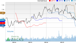 Exactech (EXAC) Scales a 52-Week High on Solid Q1 Results