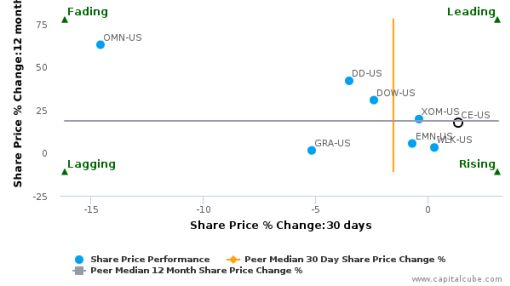 Celanese Corp. breached its 50 day moving average in a Bullish Manner : CE-US : September 29, 2016