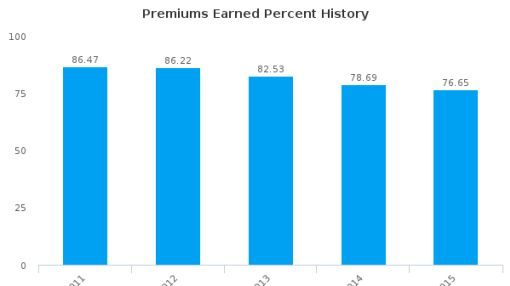 China Pacific Insurance (Group) Co. Ltd. :601601-CN: Earnings Analysis: 2015 By the Numbers : August 17, 2016
