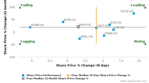MGM Resorts International breached its 50 day moving average in a Bearish Manner : MGM-US : August 25, 2016