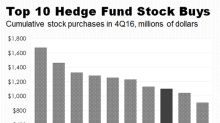 Hedge Funds Gobbled Up Chipotle's Stock Last Quarter