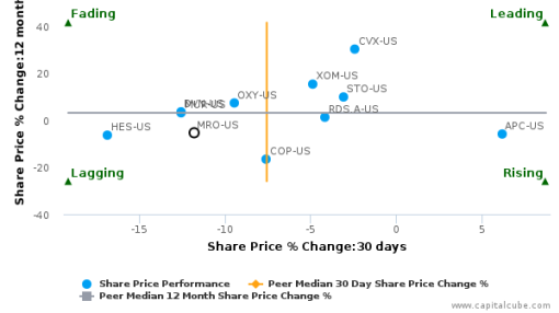Marathon Oil Corp. breached its 50 day moving average in a Bearish Manner : MRO-US : September 26, 2016