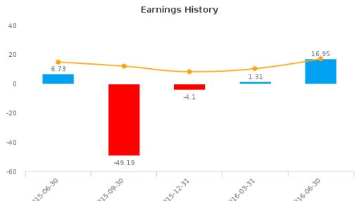Sprott, Inc. :SII-CA: Earnings Analysis: Q2, 2016 By the Numbers : August 23, 2016