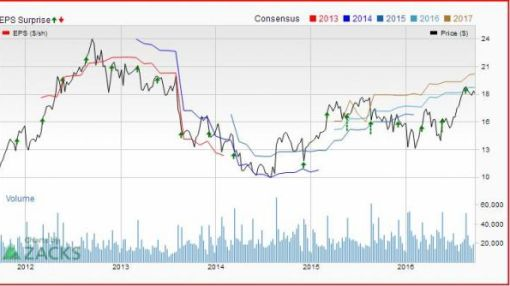 Bull of the Day: American Eagle (AEO)