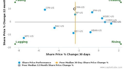Comerica, Inc. breached its 50 day moving average in a Bearish Manner : CMA-US : September 27, 2016