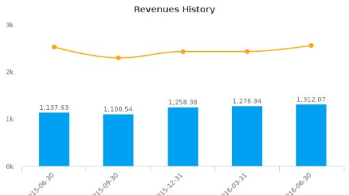 M&T Bank Corp. :MTB-US: Earnings Analysis: Q2, 2016 By the Numbers : July 21, 2016