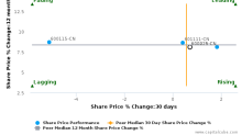 China Southern Airlines Co. Ltd. breached its 50 day moving average in a Bearish Manner : 600029-CN : February 7, 2017