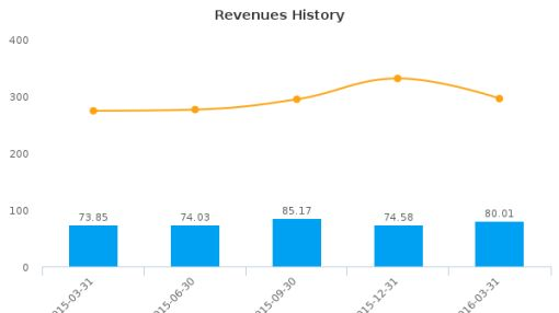 Fortress Paper Ltd. :FTP-CA: Earnings Analysis: Q1, 2016 By the Numbers